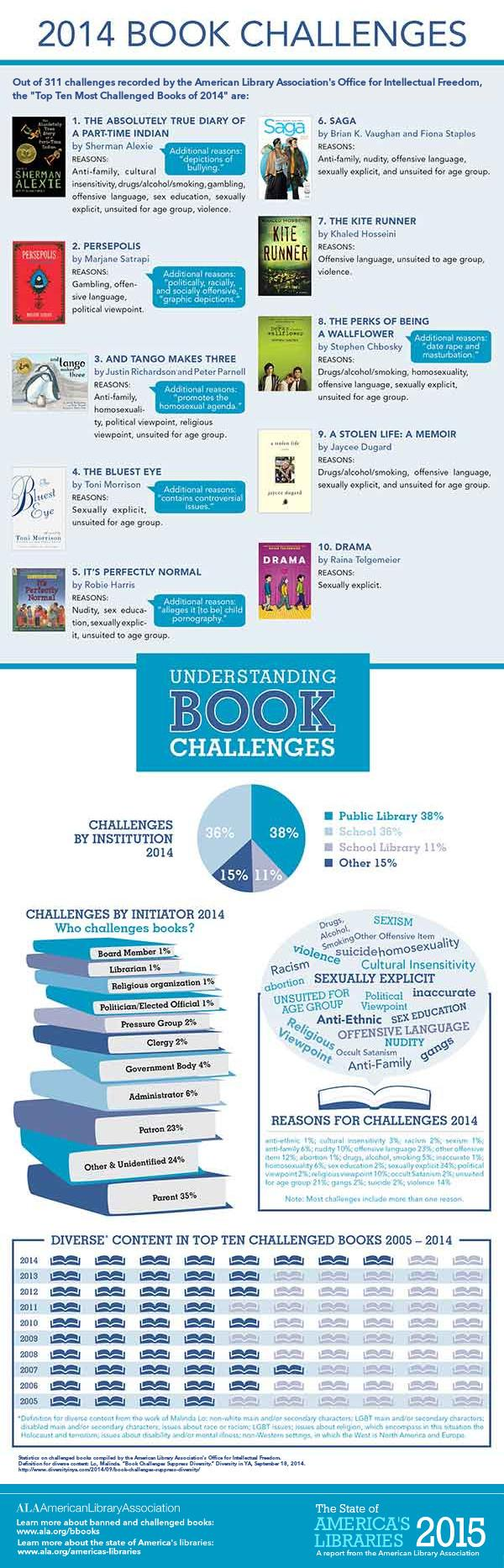 Banned Books Week Infographic