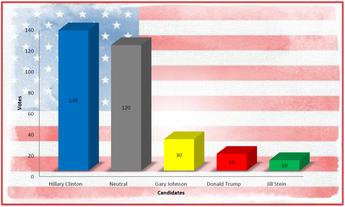 2016 Election Poll