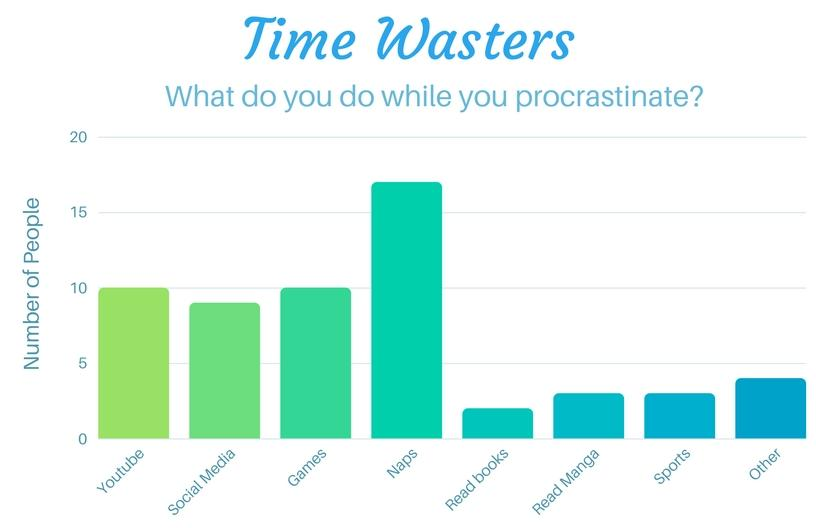 Graph of Time Wasters: What do you do while you procrastinate? 10 people watch Youtube. 9 use social media. 10 play games. 16 take names. 2 read books. 3 read manga. 3 play sports. 4 say they do something else. 54 people were surveyed.